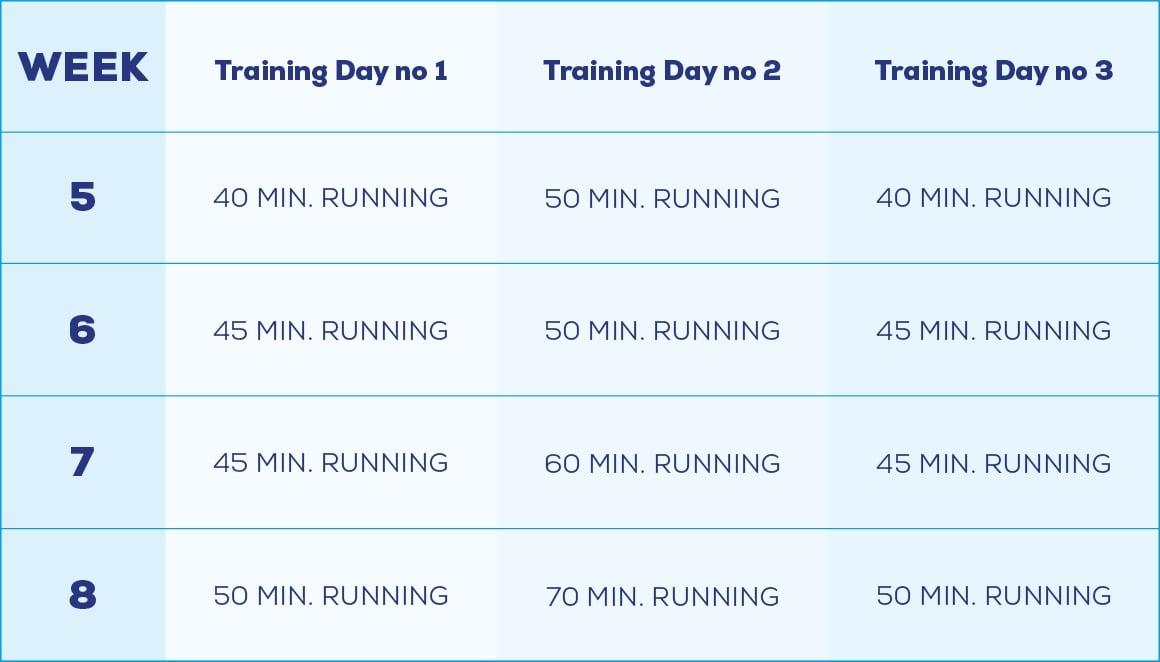 progression in running