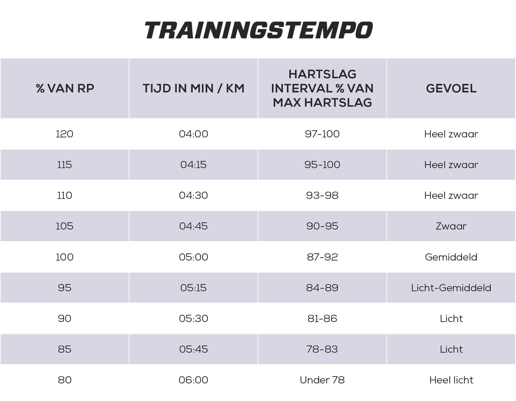 Trainingstempo