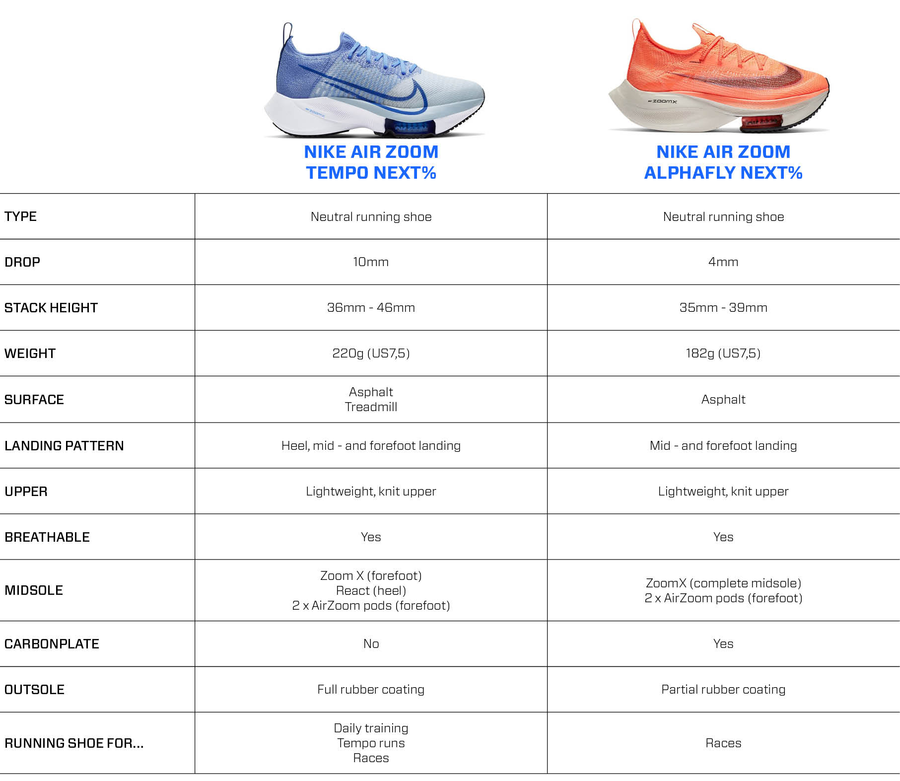 Nike Air Zoom Tempo Next% vs. Nike Air Zoom Alphafly Next%